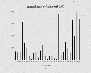 Mein NaNoWriMo-Verlauf ohne Tag 30, weil ich am 29.11. fertig wurde. // Grafik © fieberherz.de